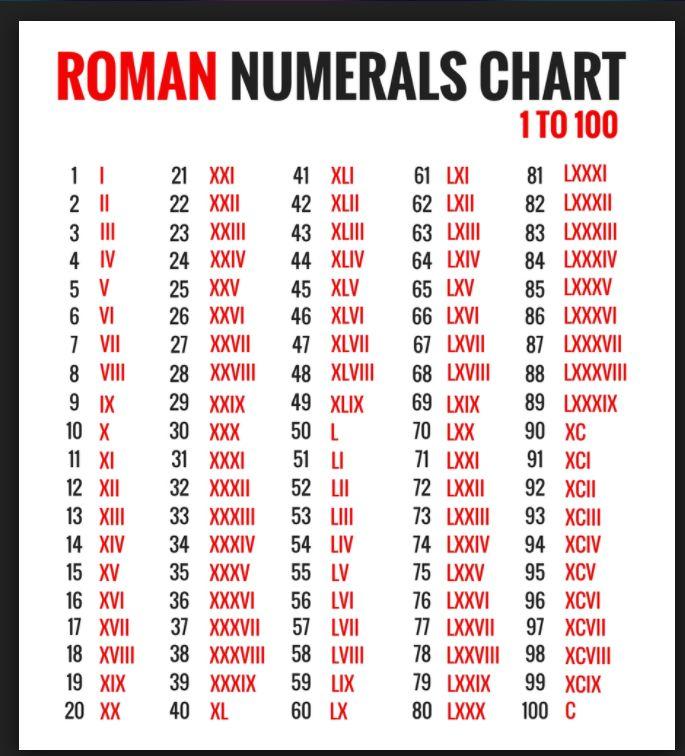 The 25+ best Roman number chart ideas on Pinterest Roman - roman numeral chart template