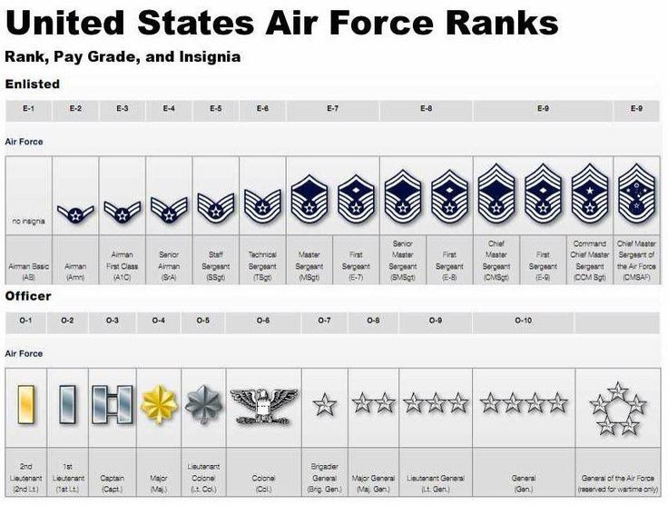 Ranks and insignias of enlisted and officer Air Force