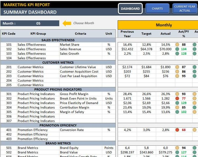 Call Center Kpi Dashboard Ready To Use Excel Template Kpi