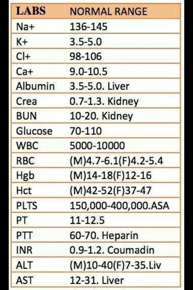 4960 best Medical Administration and Assistant images on Pinterest - normal lab values chart template