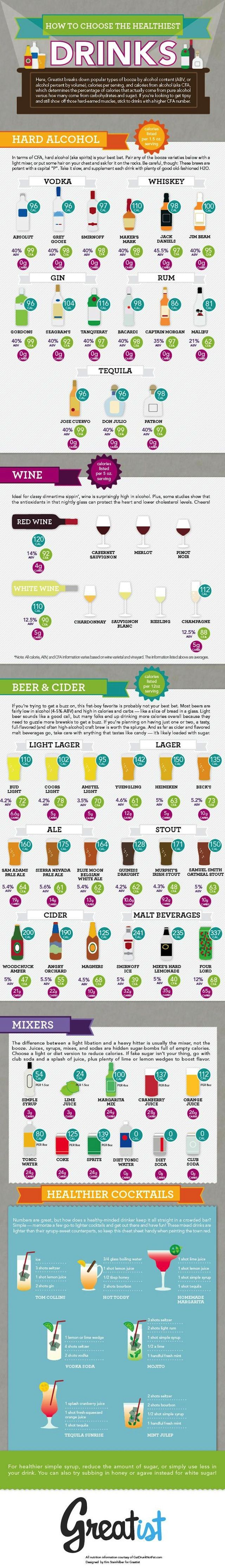 This Graphic Guides You to the Healthiest Beer, Wine, and Cocktails