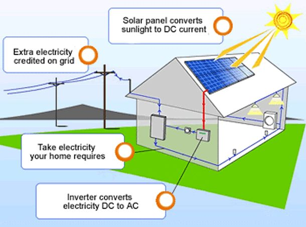 Some Of The Benefits And Facts About Solar Energy 1