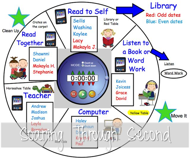 Centers rotation management chart- FREE download (SMART & PowerPoint) Soaring Through Second Grade