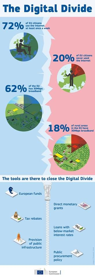 315 million Europeans use the Internet every day! But 100 million have never used it! That' why #EU is closing the Digital Divide! #DAEscoreboard  http://youtu.be/fyjEtzW5VZs