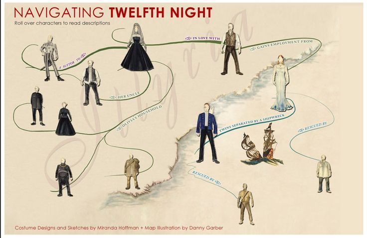 """""""Navigating Twelfth Night"""" This image nicely helps us to understand how all the characters in Twelfth Night are related to each other. When you actually enter the site, it describes of the characters."""