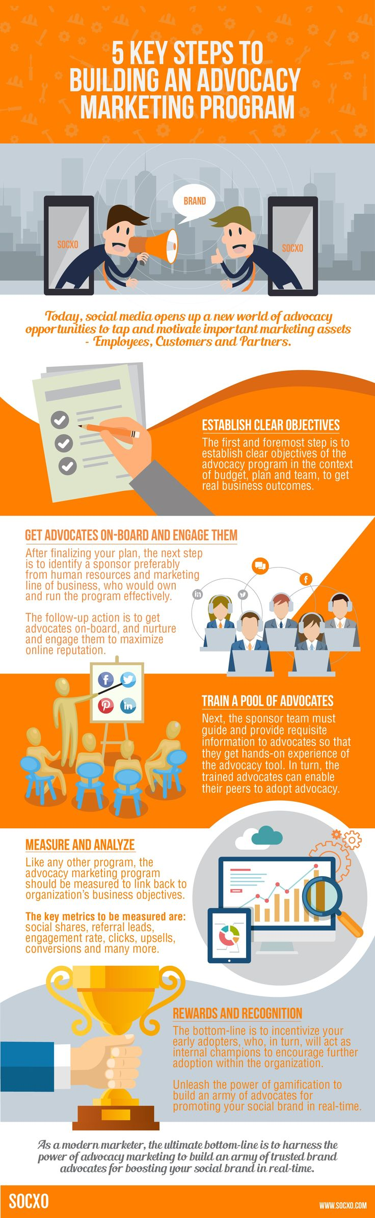 5 Key Steps to Building a successful advocacy marketing program for your organization. Click here www.socxo.com to learn more on brand advocacy marketing.