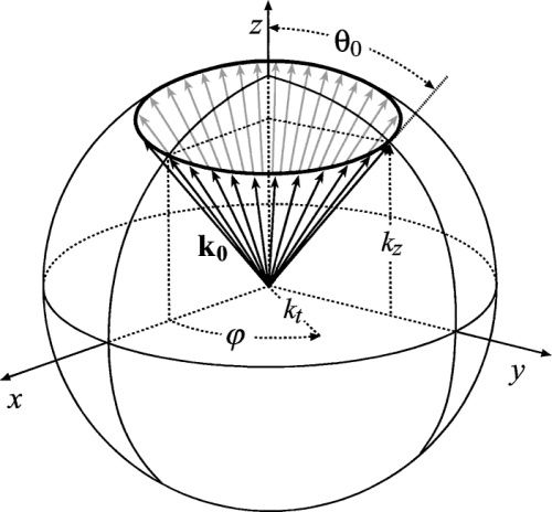 Image result for Maxwell–Cartesian spherical harmonics