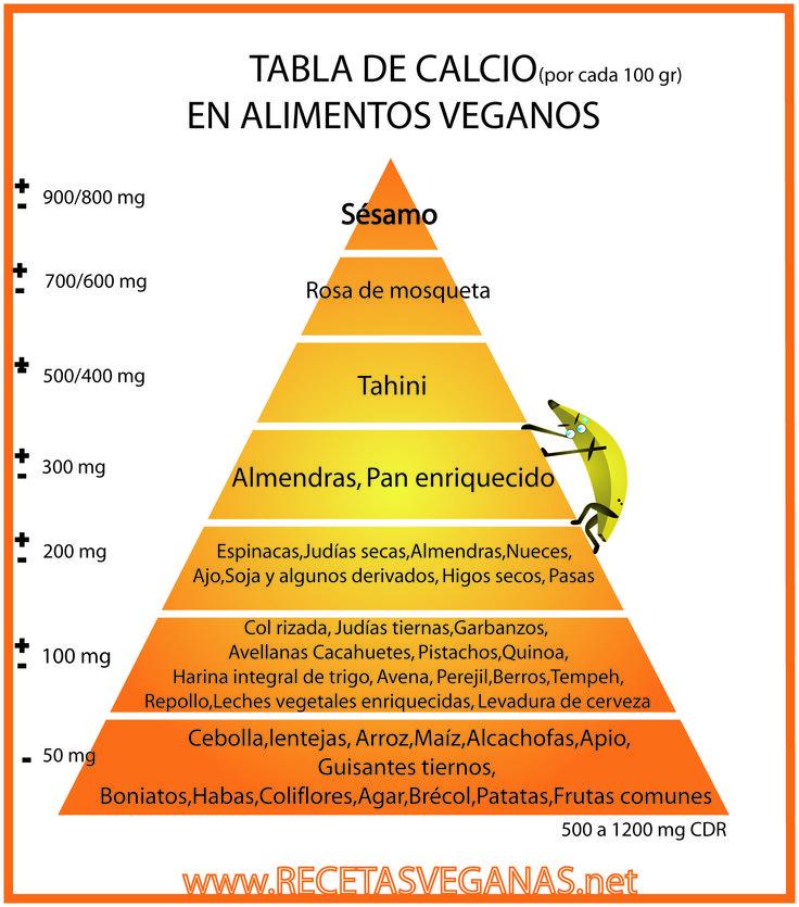 Tabla de calcio en alimentos vegetales