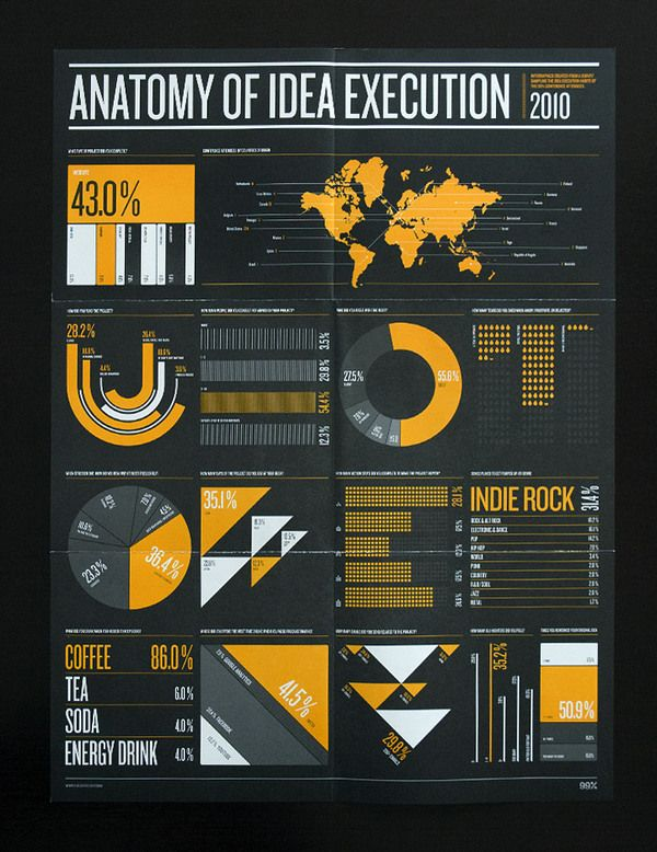 53 best infograph images on Pinterest Info graphics, Page layout