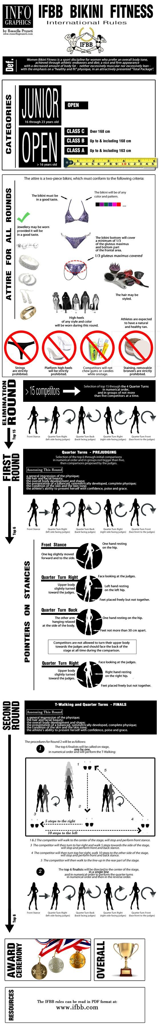 The IFBB rules for the Bikini Fitness competitions at international events.