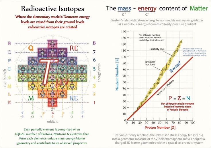 Tetryonics 5008 - Planck mass-energy contributions in elementary - new periodic table energy level electrons