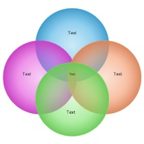 Interactive Free Venn Diagram Maker - Use it with your SmartBoard!