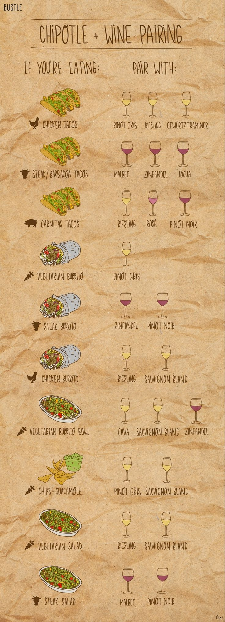 Chipotle and wine pairing