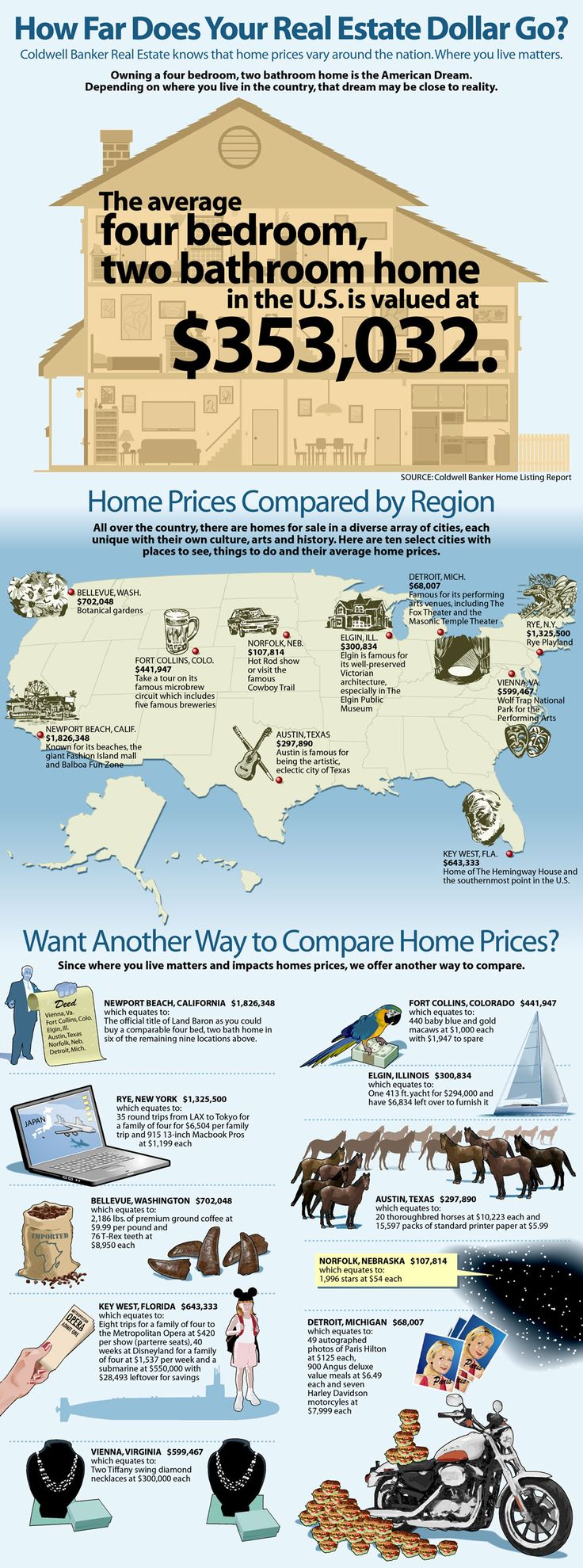 How Far Does Your Real Estate Dollar Go Across the USA?