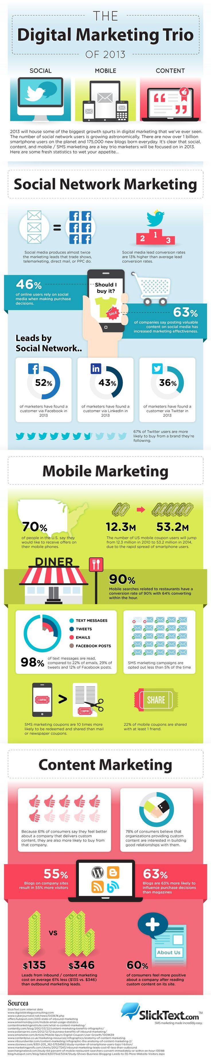 The Digital Marketing Trio Of 2013 [Infographic] image digital marketing trio