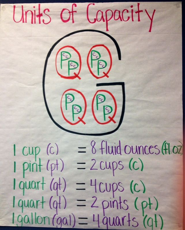 Capacity and Conversions - Fourth Grade Weebly