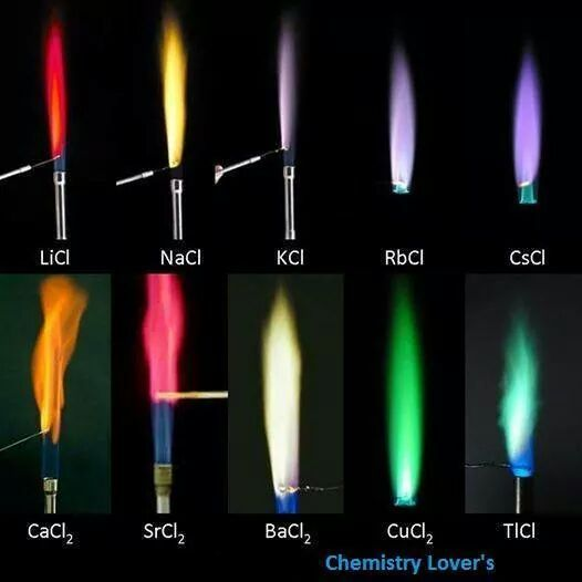 Жалко, что на картинке всего десять вариантов окраски пламени, иначе можно было бы распределить пламя между семью валар и семью валиэр.