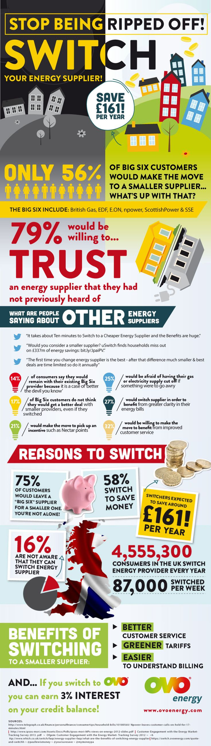 Stop being ripped off. Switch your energy supplier! [Infographic] - A Thrifty Mum