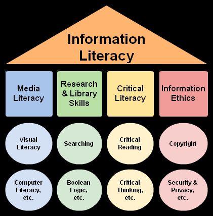 Information Literacy Umbrella by danahlongley, via Flickr