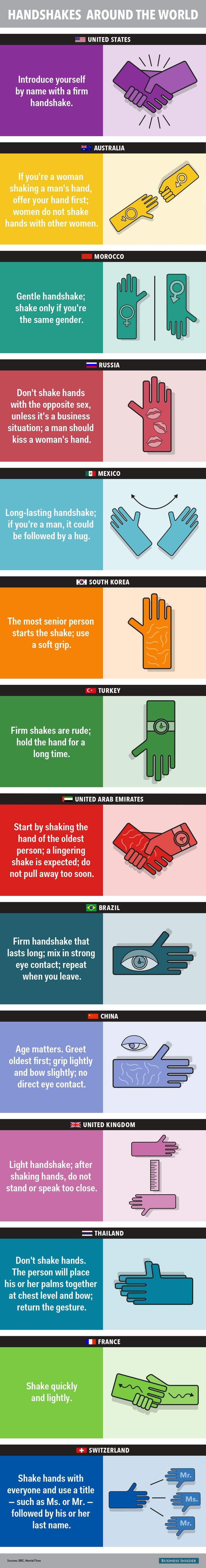 Here's how to properly shake hands in 14 different countries   Read more: http://www.businessinsider.com/how-to-properly-shake-hands-around-the-world-2015-3#ixzz3TXN4AOPU