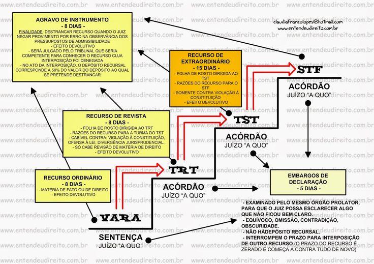 CABIMENTO DOS RECURSOS NO PROCESSO DO TRABALHO