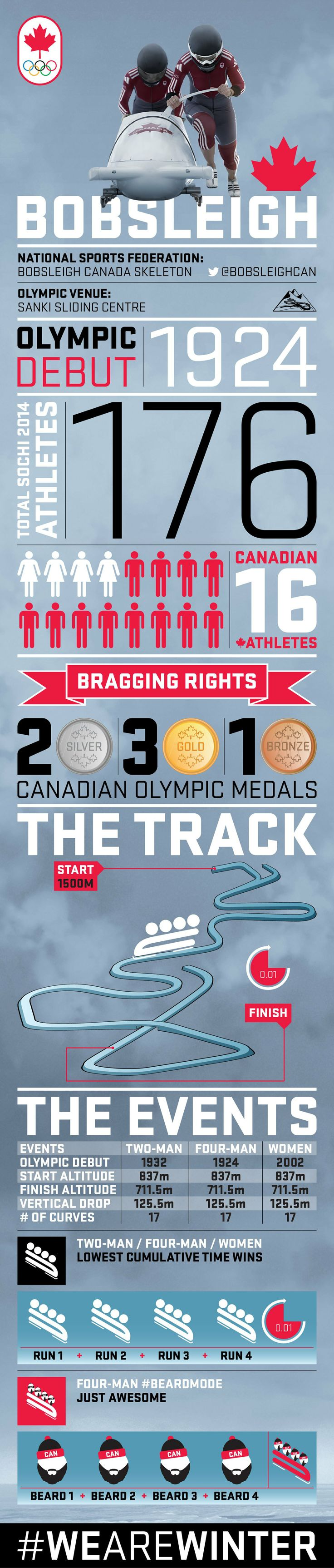 Bobsleigh infographic from olympic.ca #TeamCanada #Canada #WeAreWinter #Bobsleigh