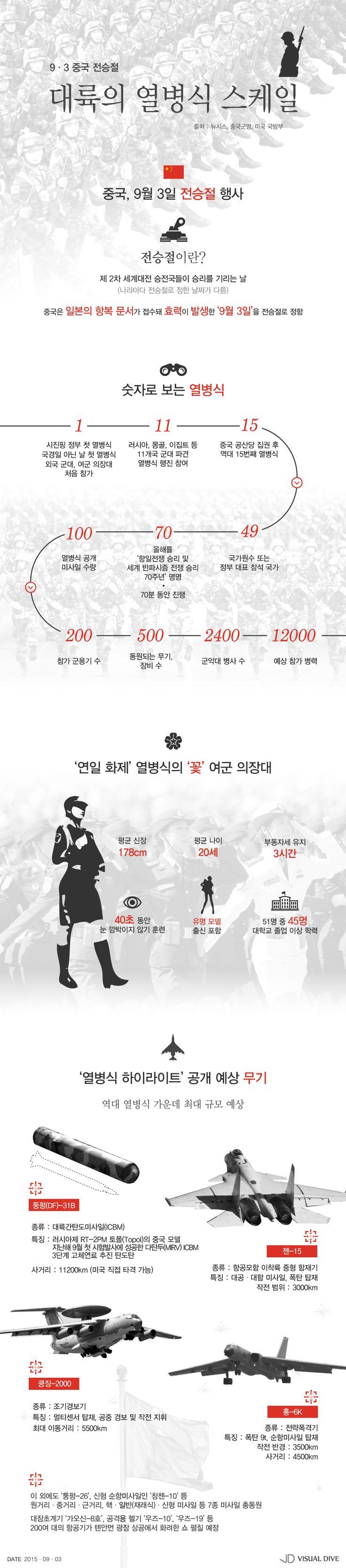 역대 최대 규모 '中 전승절 열병식' 관전포인트는? [인포그래픽] #China / #Infographic ⓒ 비주얼다이브 무단 복사·전재·재배포 금지