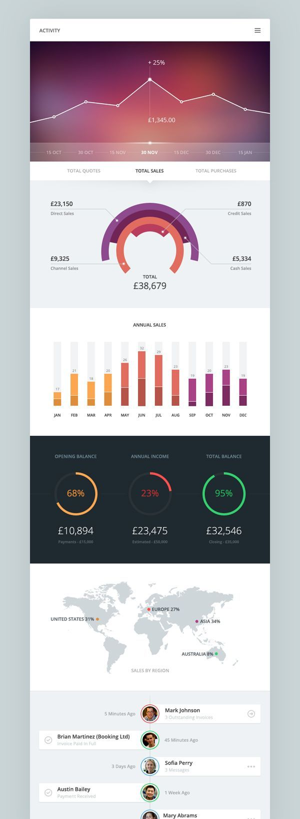 Love the white against off white background- interesting contrast. Also really like the subtle change in opacity for the bottom half of the line graph. Activity by Piotr Kwiatkowski, via Behance #infographics