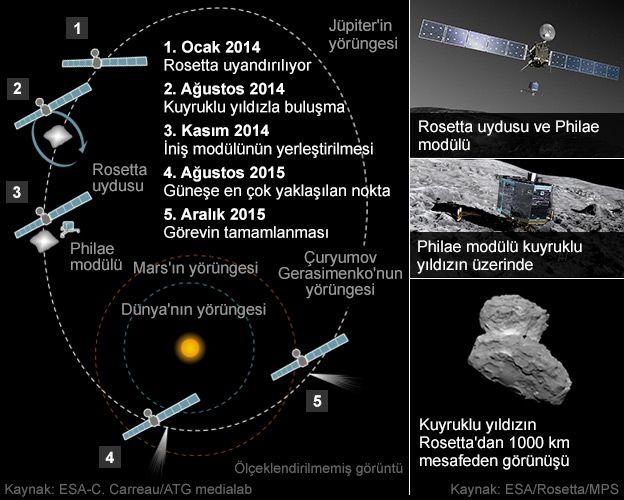 """vrupa Uzay Ajansı'nın (ESA) 10 yıl önce 67P/Çuryumov-Gerasimenko kuyruklu yıldızına inmek için fırlattığı uzay aracı Rosetta kuyruklu yıldızın yörüngesine girmeyi başardı.  Rosetta uzay aracı operasyonlarından sorumlu ESA Direktörü Sylvain Lodiot, Almanya'daki merkezden yaptığı açıklamada """"Kuyruklu yıldıza yetiştik!"""" dedi.  ESA Direktörü Jean-Jacques Dordain ise yaptığı açıklamada, """"Tam 10 yıl, 5 ay ve 4 gündür hedefe doğru ilerliyorduk...."""