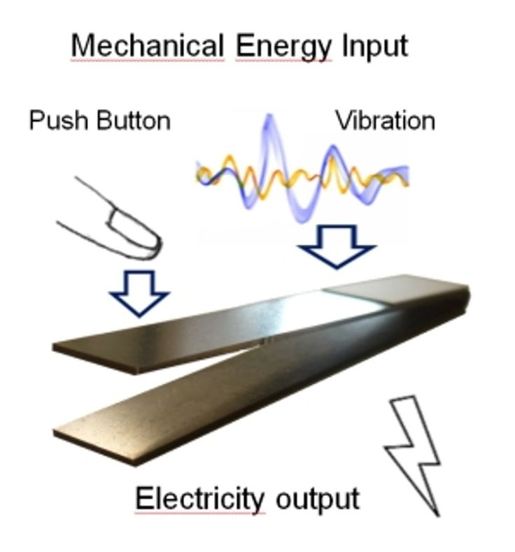 The days when piezoelectric energy harvesting was considered unreliable and had low power output are long gone. Hand in hand with the development of ultra low power electronics, energy harvesters have been drastically improving also.