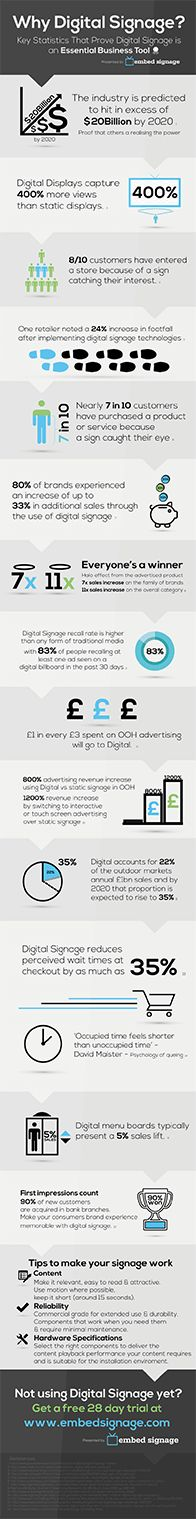 Why Digital Signage? Key Digital Signage Statistics Infographic & Videographic