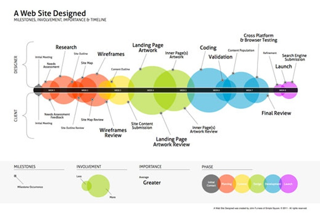 12 best Agile Roadmaps and Timelines images on Pinterest Project