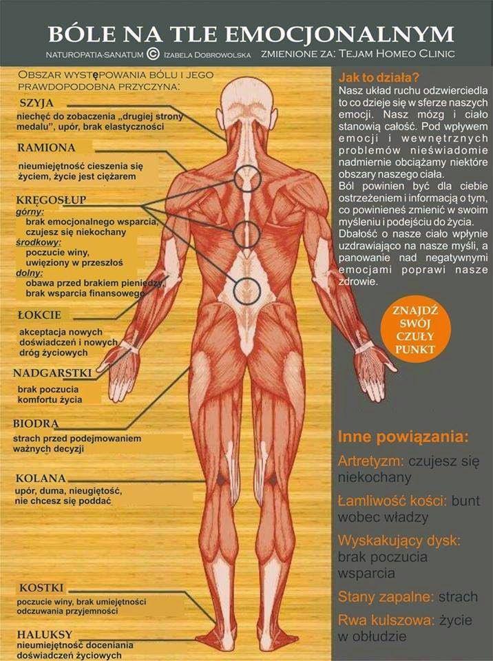 emocje zapisane w ciele Dowiedz się, co chce Ci powiedzieć Twoje ciało