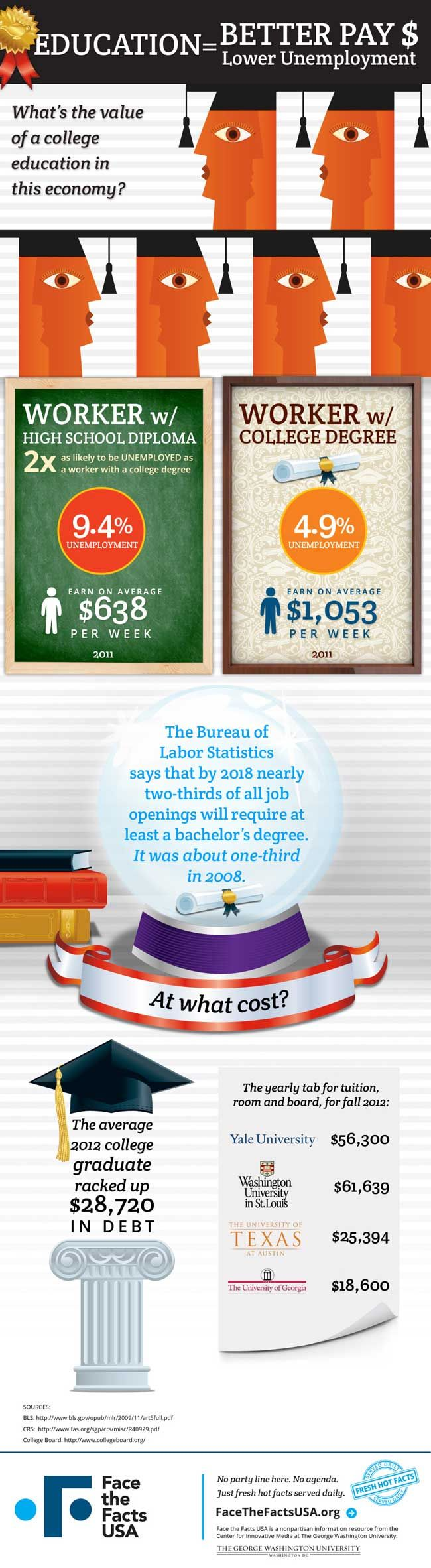 best college infographics images colleges  does a college degree pay