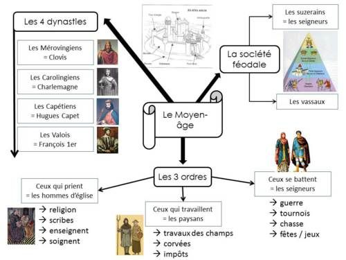 Carte mentale : le Moyen-âge