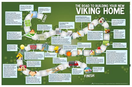 8 best the viking construction process images on pinterest for New construction building process