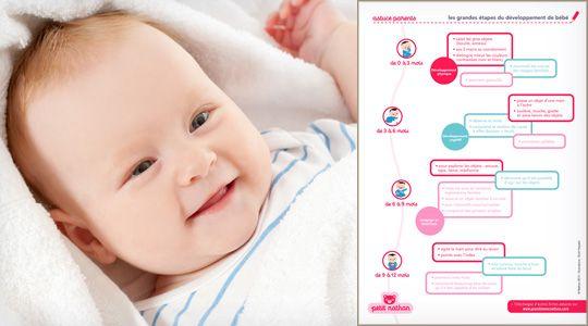 Les grandes étapes du développement de bébé