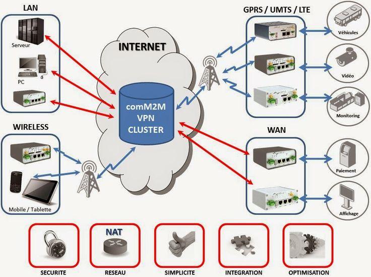 comM2M : Serveur VPN pour routeur 3G
