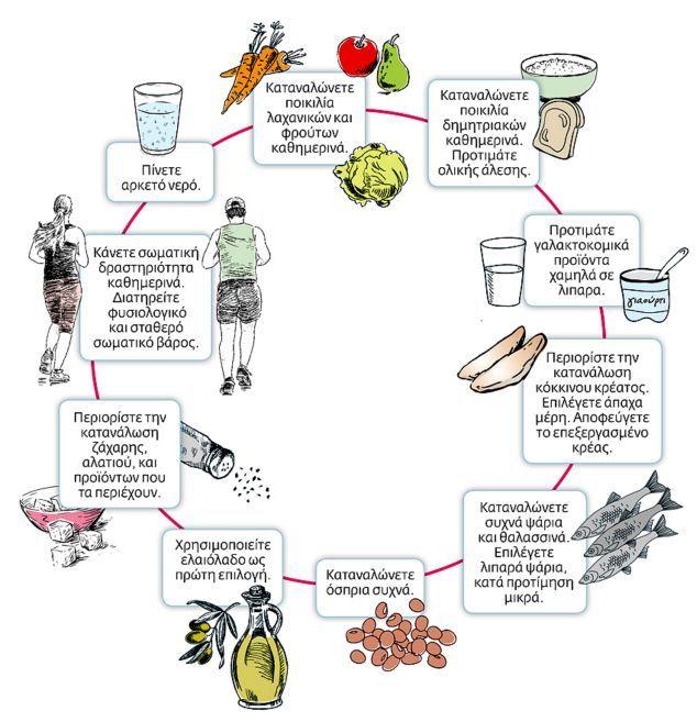 Ο δεκάλογος της διατροφής των ενηλίκων σε μία εικόνα - iCookGreek
