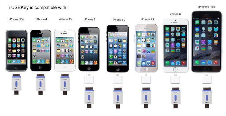 Enfin une Clé USB pour iPhone et iPad, Apple MFI Certifié: Amazon.fr: High-tech i-USBKey pour tous les iPhones a partir du 3 GS