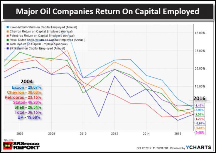 Major Oil Companies Return on Capital Employed