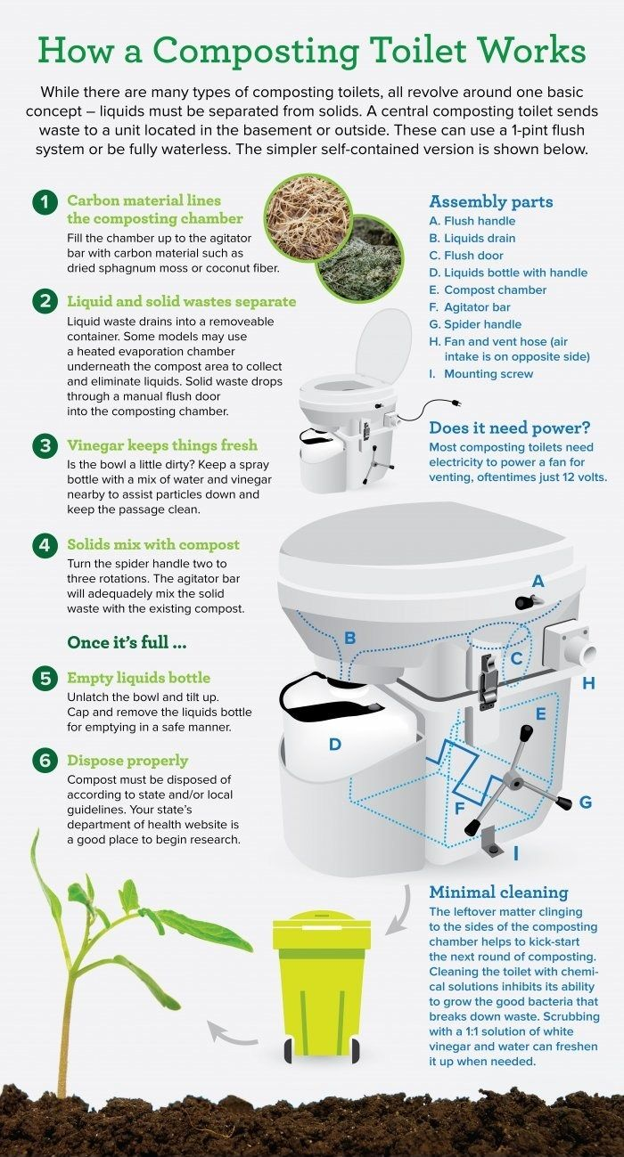 Toilet To Some Extent Is More Crucial Than Any Other Essential In Your House Especially When You Are In Need Of Composting Toilet Composting Toilets Toilet