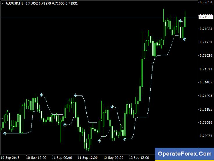 Download Bband Stop Alert Forex Mt4 Indicator Forex Trading