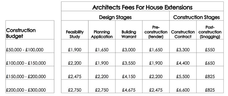 house extension architects fees