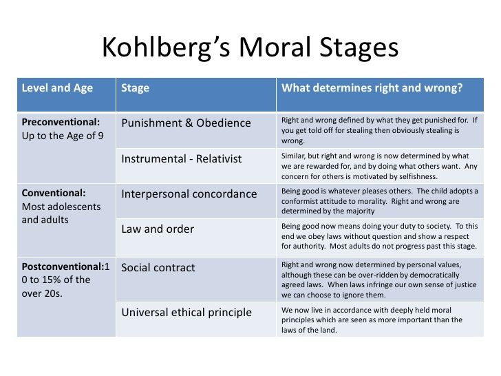 kohlberg stages examples