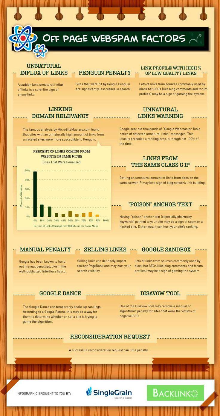 200 factores de Google Seo: Off Page Webspam Factors (10/10)
