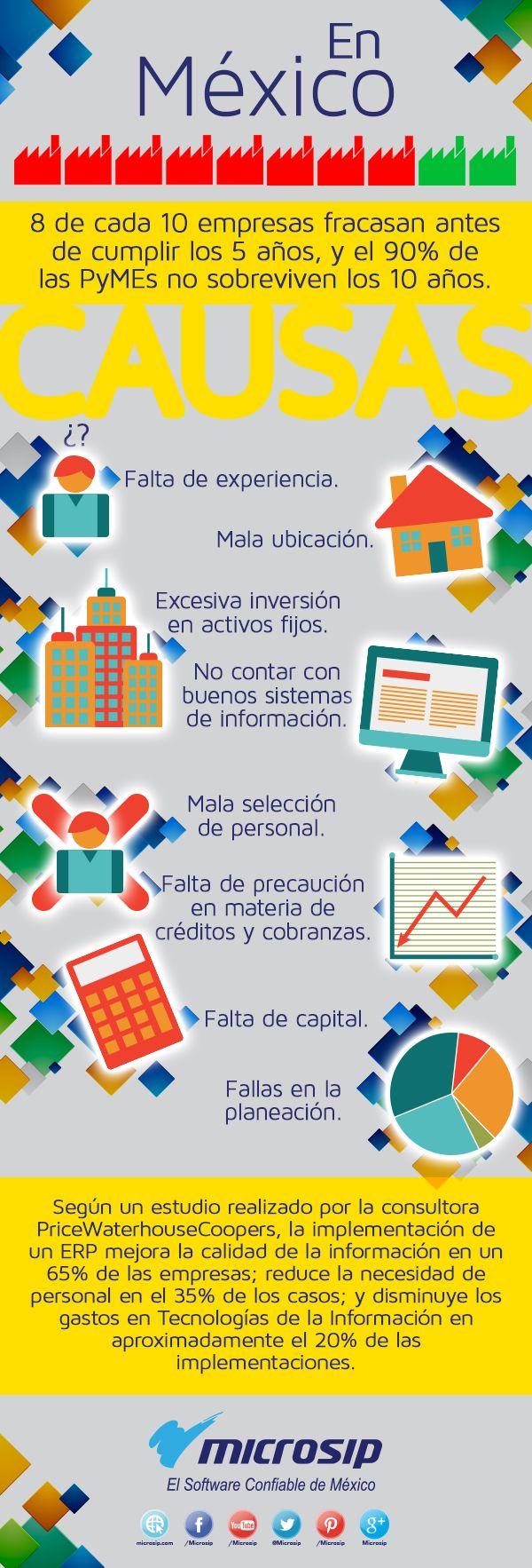 ¿Por qué fracasan 8 de cada 10 PyMEs en México?