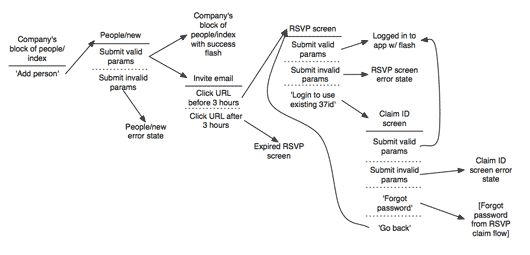A shorthand for designing UI flows by Ryan of 37signals