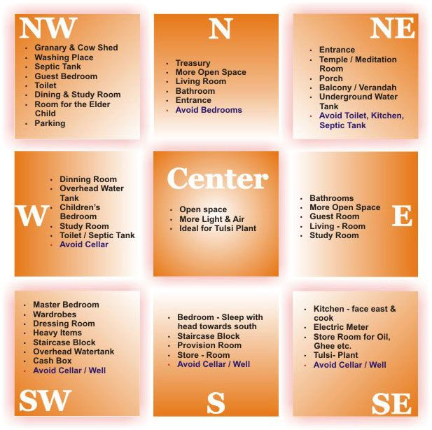 Learn How Vastu Is Important For Building A Happy Home Http://www.