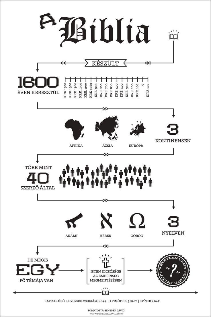 Bibliai Infografika - Magyarul
